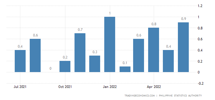 Philippines Inflation Rate MoM