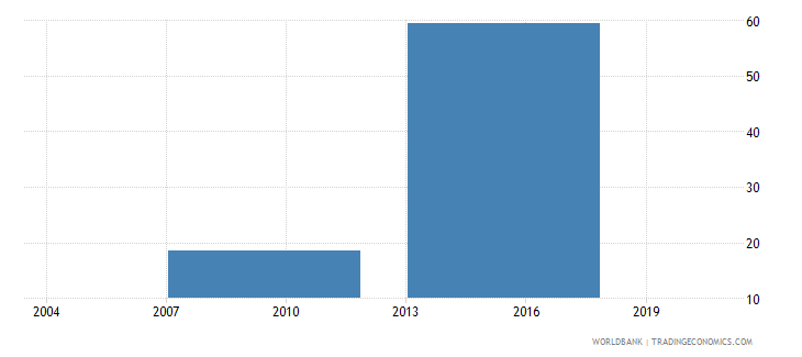 philippines informal payments to public officials percent of firms wb data