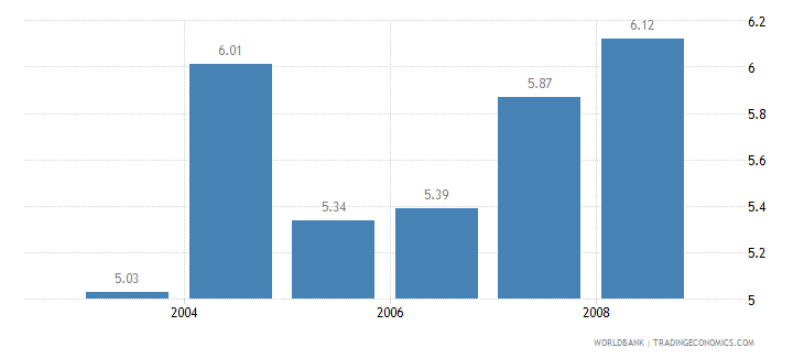 philippines information and communication technology expenditure percent of gdp wb data