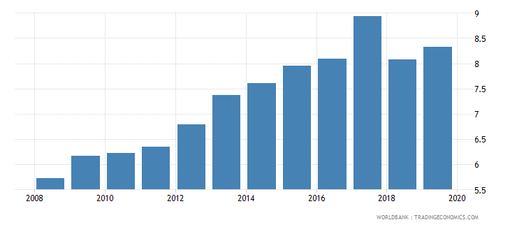 philippines insurance company assets to gdp percent wb data