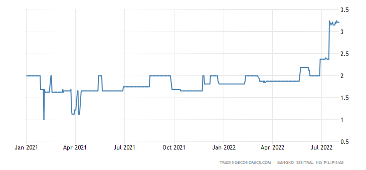 Philippines up to One Day Interbank Rate