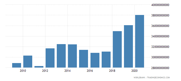 philippines interest payments current lcu wb data