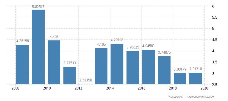 philippines interest rate spread lending rate minus deposit rate percent wb data