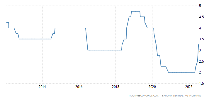 Philippines Interest Rate