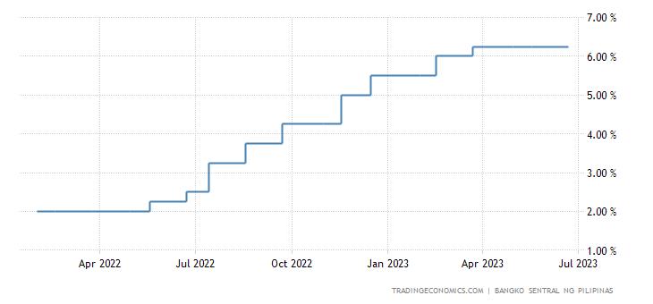 Philippines Interest Rate