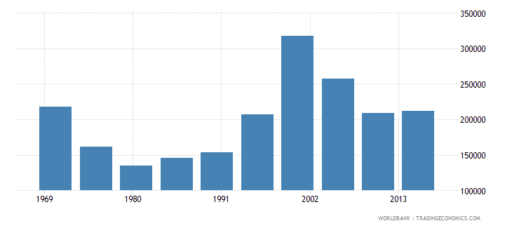 philippines international migrant stock total wb data