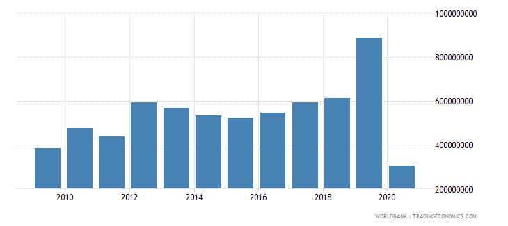 philippines international tourism expenditures for passenger transport items us dollar wb data