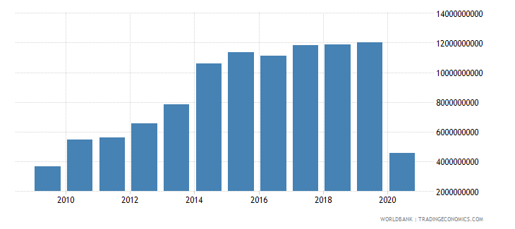 philippines international tourism expenditures for travel items us dollar wb data