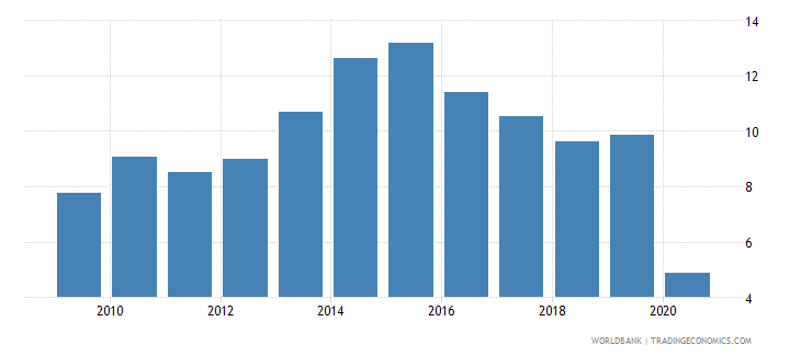 philippines international tourism expenditures percent of total imports wb data