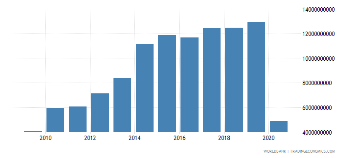 philippines international tourism expenditures us dollar wb data