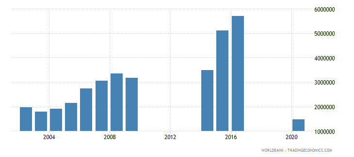 philippines international tourism number of departures wb data