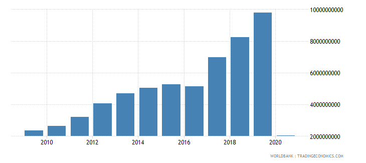 philippines international tourism receipts for travel items us dollar wb data