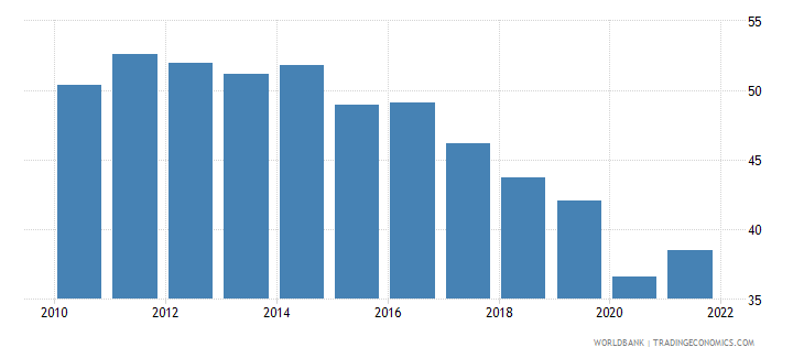 philippines labor force participation rate for ages 15 24 male percent modeled ilo estimate wb data