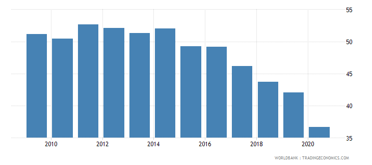 philippines labor force participation rate for ages 15 24 male percent national estimate wb data