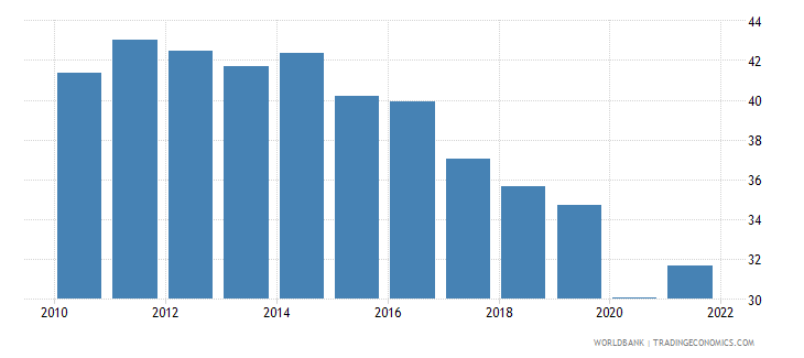 philippines labor force participation rate for ages 15 24 total percent modeled ilo estimate wb data