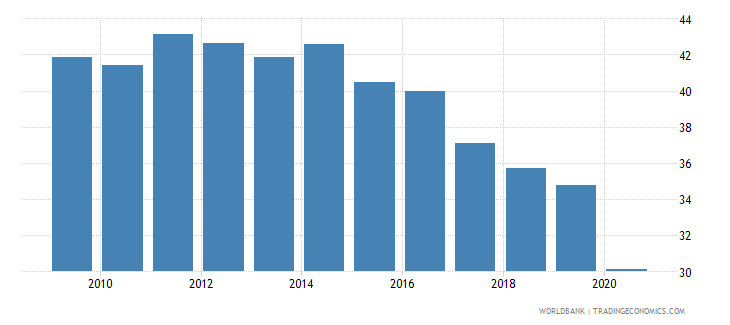 philippines labor force participation rate for ages 15 24 total percent national estimate wb data
