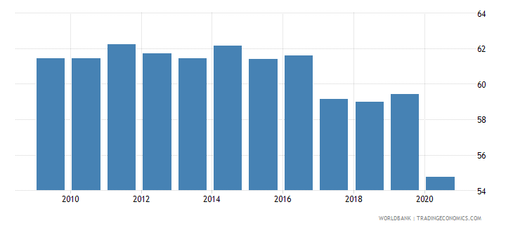 philippines labor force participation rate total percent of total population ages 15 national estimate wb data