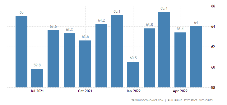 Philippines Labor Force Participation Rate