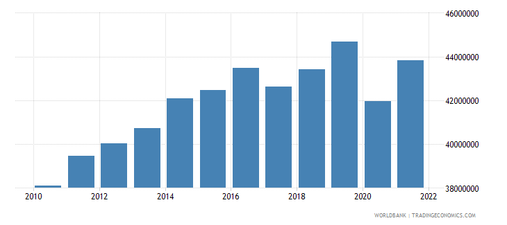 philippines labor force total wb data