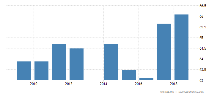 philippines labor force with basic education percent of total wb data