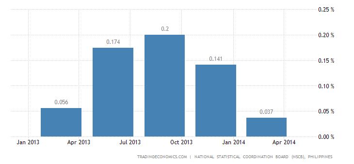 Philippines Leading Economic Index