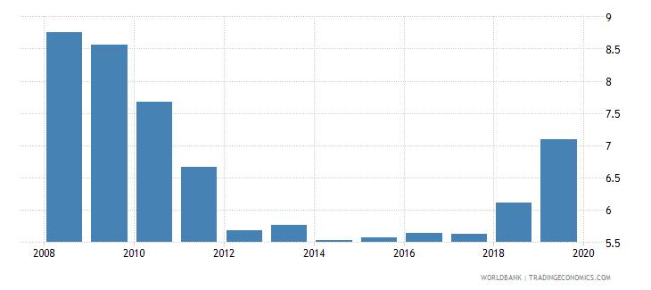 philippines lending interest rate percent wb data