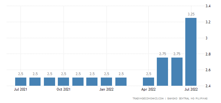 Philippines Overnight Lending Facility Rate
