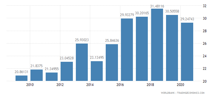 philippines liner shipping connectivity index maximum value in 2004  100 wb data