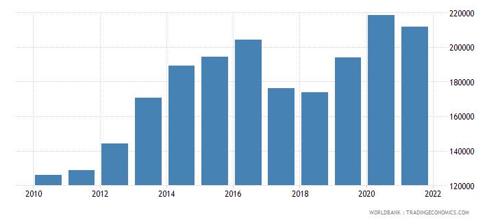 philippines liquid liabilities in millions usd 2000 constant wb data