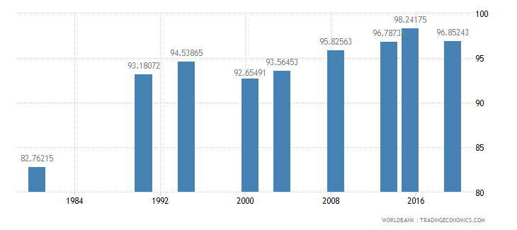 philippines literacy rate adult female percent of females ages 15 and above wb data