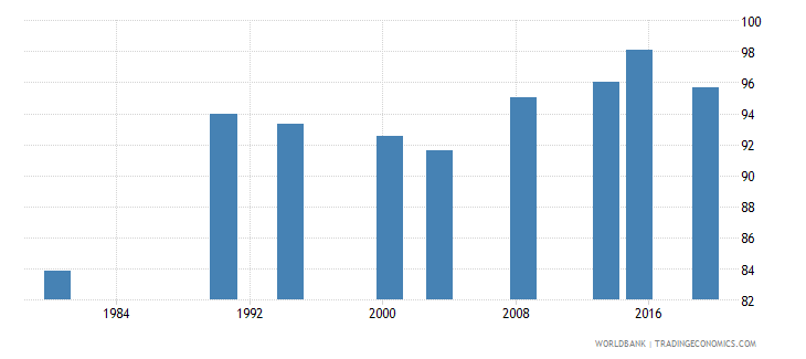 philippines literacy rate adult male percent of males ages 15 and above wb data