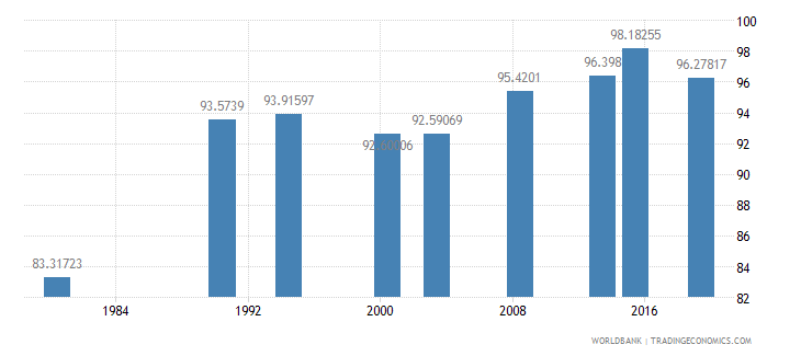 philippines literacy rate adult total percent of people ages 15 and above wb data