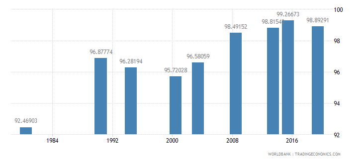 philippines literacy rate youth female percent of females ages 15 24 wb data