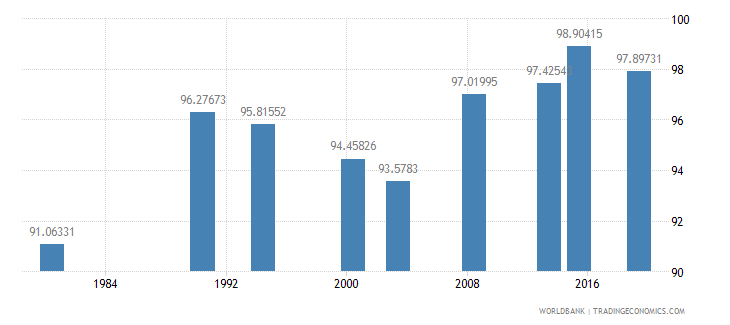 philippines literacy rate youth male percent of males ages 15 24 wb data