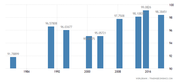 philippines literacy rate youth total percent of people ages 15 24 wb data
