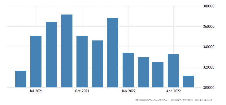 Philippines Interbank Loans