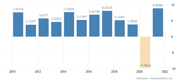 philippines manufacturing value added annual percent growth wb data