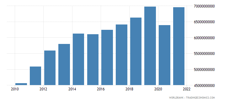 philippines manufacturing value added us dollar wb data