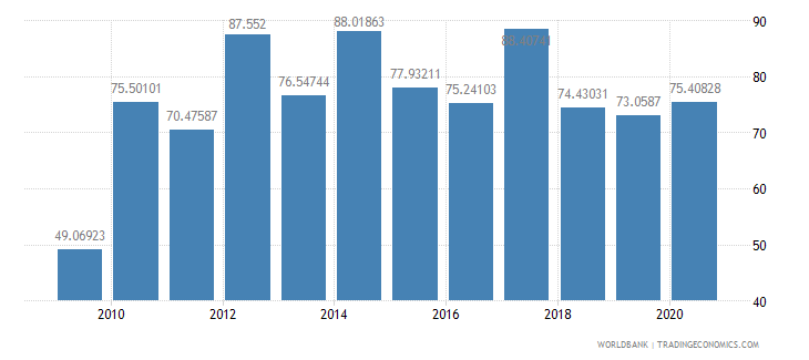 philippines market capitalization of listed companies percent of gdp wb data