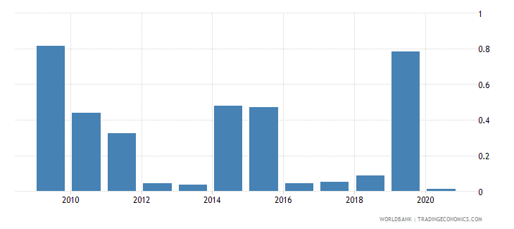 philippines merchandise exports by the reporting economy residual percent of total merchandise exports wb data