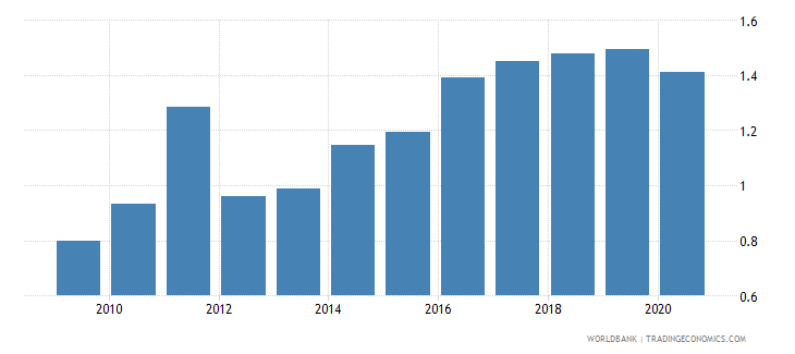 philippines merchandise exports to developing economies in latin america  the caribbean percent of total merchandise exports wb data