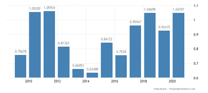 philippines merchandise exports to developing economies in south asia percent of total merchandise exports wb data