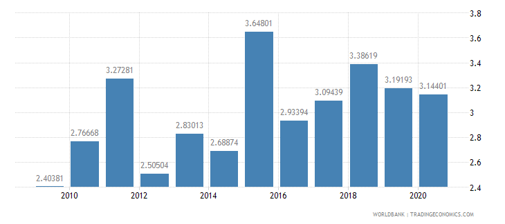philippines merchandise exports to developing economies outside region percent of total merchandise exports wb data