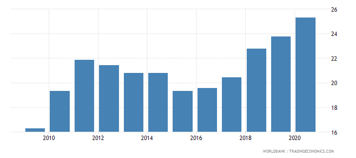 philippines merchandise exports to developing economies within region percent of total merchandise exports wb data