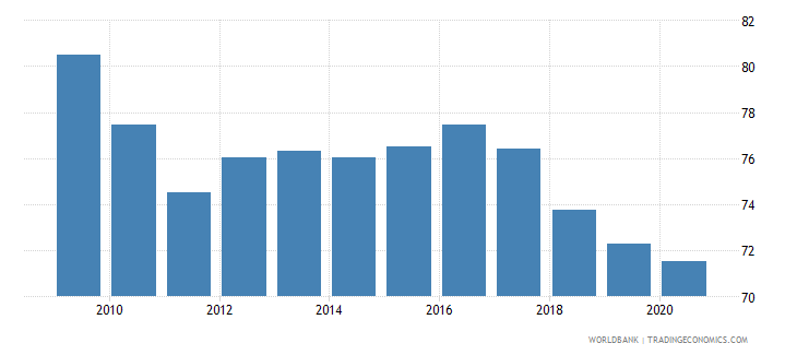 philippines merchandise exports to high income economies percent of total merchandise exports wb data