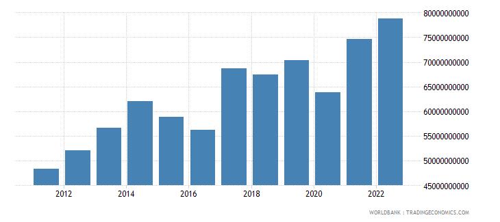 philippines merchandise exports us dollar wb data