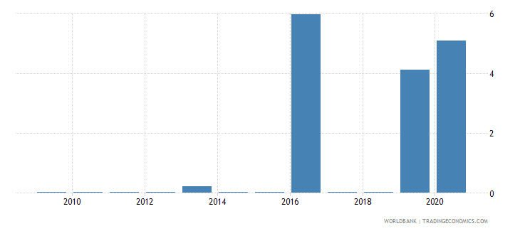 philippines merchandise imports by the reporting economy residual percent of total merchandise imports wb data