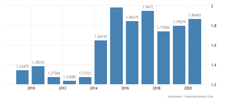philippines merchandise imports from developing economies in south asia percent of total merchandise imports wb data