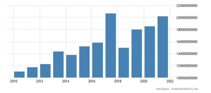philippines military expenditure current lcu wb data