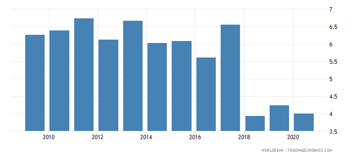 philippines military expenditure percent of central government expenditure wb data